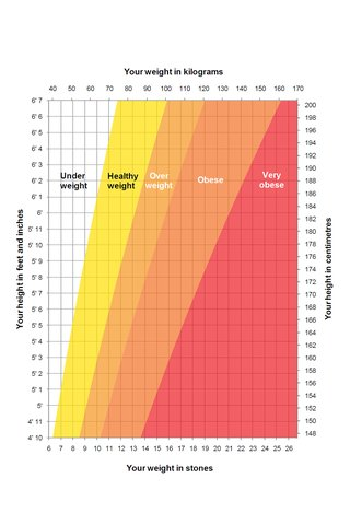 Height And Weight Chart Nhs