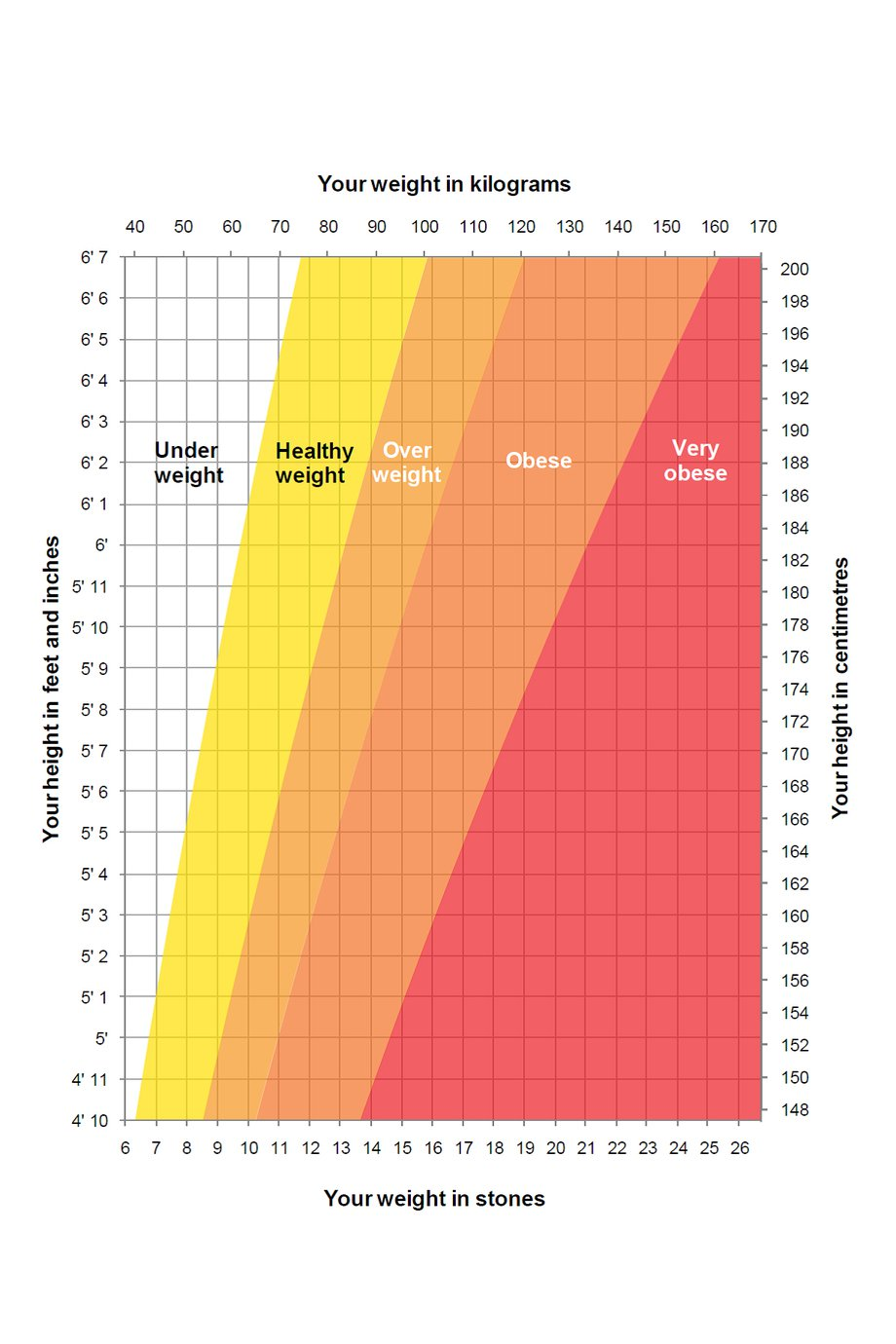 Interpreting The Height Weight Chart