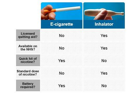 Comparison of e-cigarette and nicotine inhalator